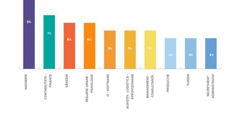 În ce domenii preferă românii să se angajeze în 2016